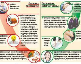 Гіпотонія - причини і симптоми зниженого тиску і що з цим робити? фото